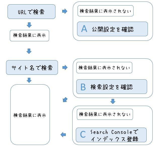 検索チャート01