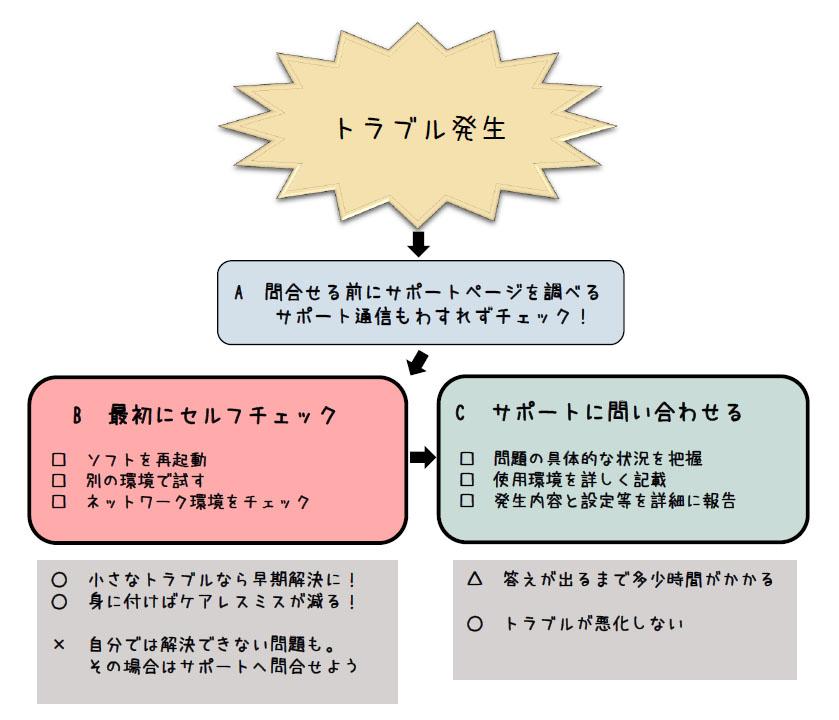 チャート 1