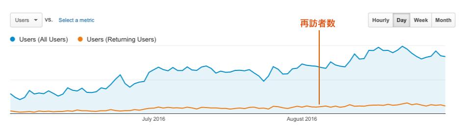 データで実証graph2