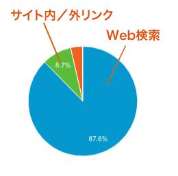 データで実証graph6