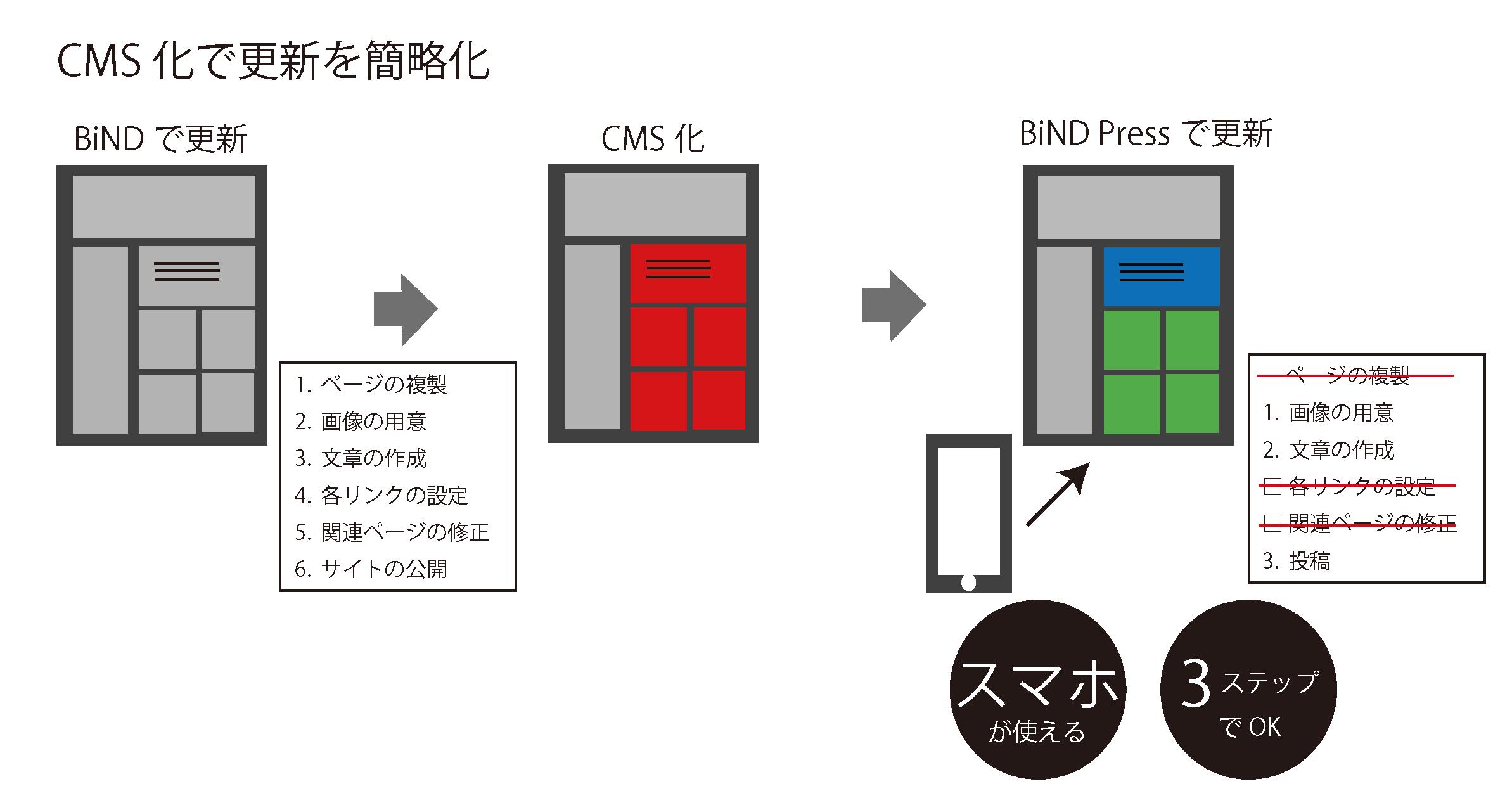 CMS化の利点