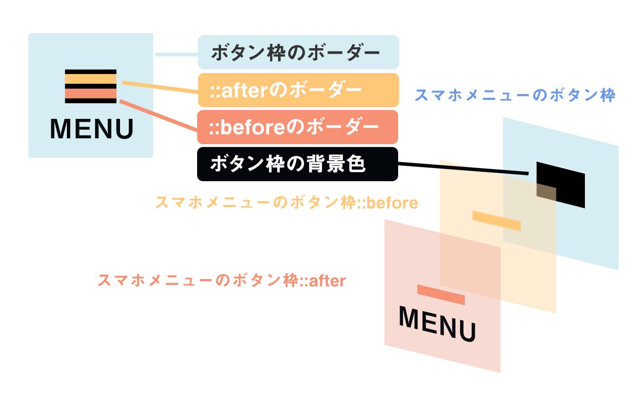 文字入りのハンバーガーメニューを実装する時の考え方